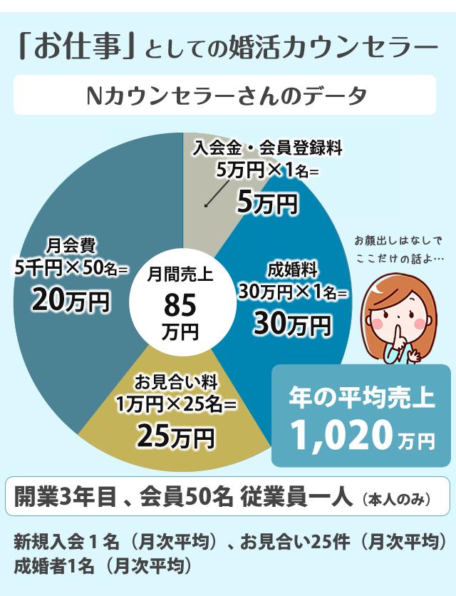 「お仕事」としての婚活カウンセラー 月の平均売り上げ  63.5万円