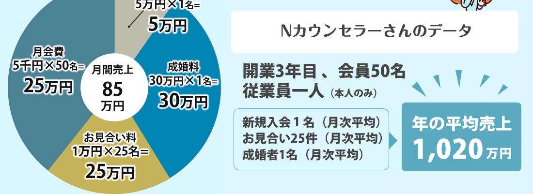 月の平均売り上げ  63.5万円