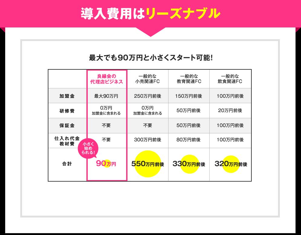 導入費用はリーズナブル 地域によって異なりますが、最大でも90万円と小さくスタート可能!